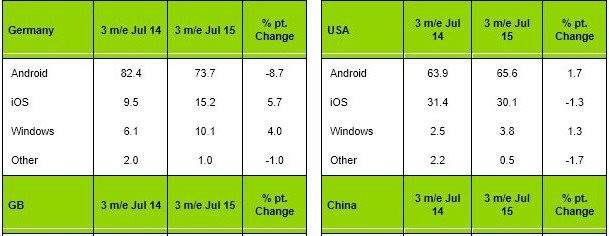 how-is-windows-phone-doing-in-the-united-states-490896-4