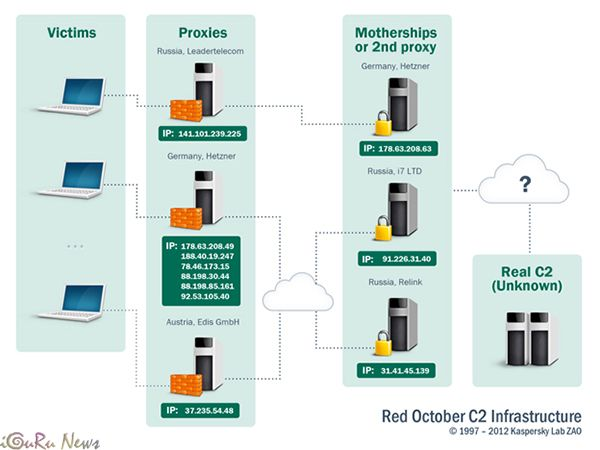 Kaspersky Red October