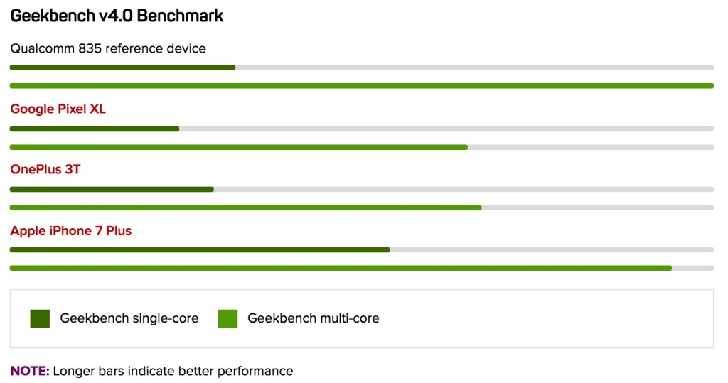 Geekbench Snapdragon 835