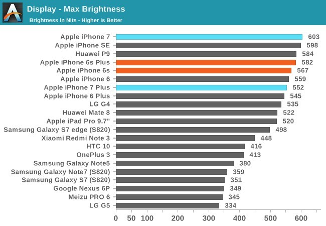 iphone7 anandtech 04