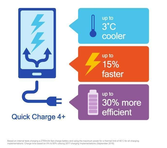 Quick Charge 4.0 ou superior